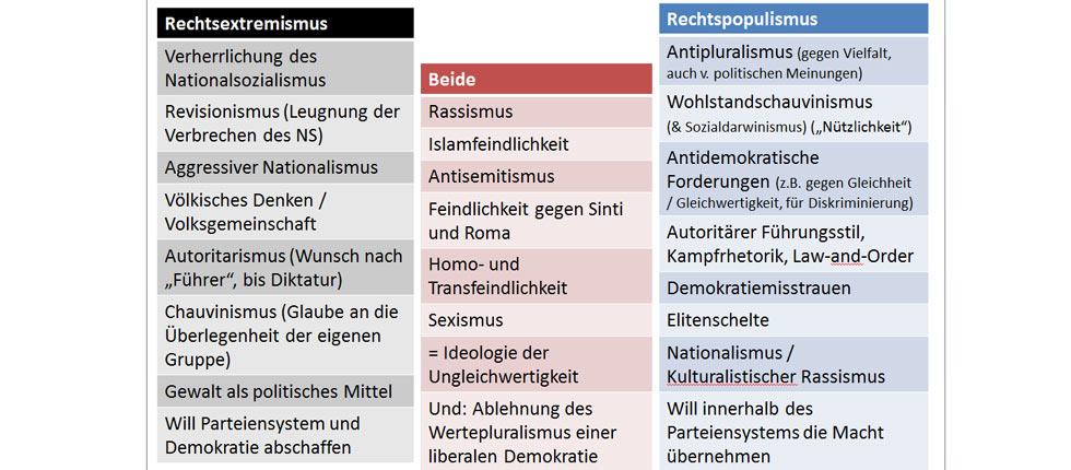 Unterschied Zwischen Links Und Rechtsextremismus